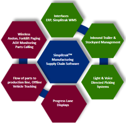 Manufacturing Supply Chain Software