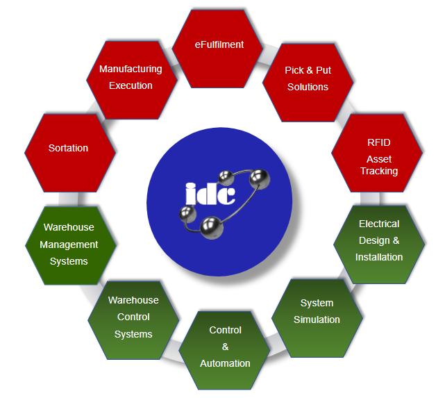 IDC Main Services