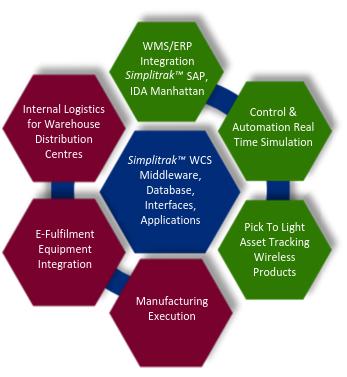 SimpliTrak™ (WCS) Warehouse Control System